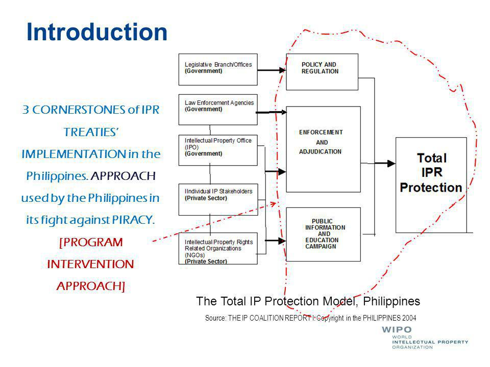 Introduction Source: THE IP COALITION REPORT I: Copyright in the PHILIPPINES 2004 3 CORNERSTONES of IPR TREATIES IMPLEMENTATION in the Philippines.