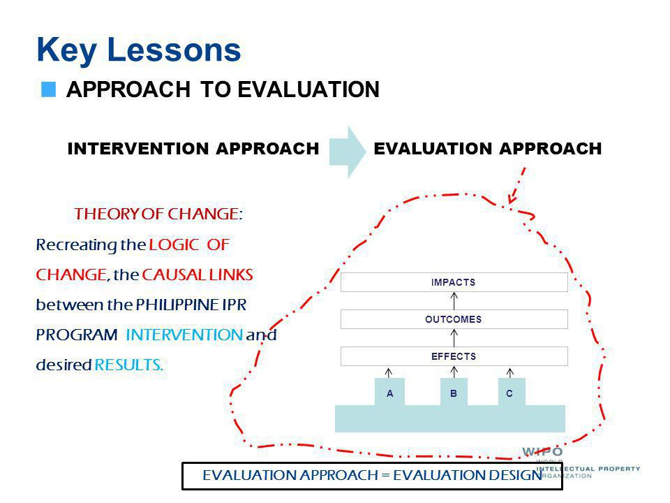 Key Lessons Evaluation Findings and Results There seems no strong harmonization among the three key components of the present IPR thrust.