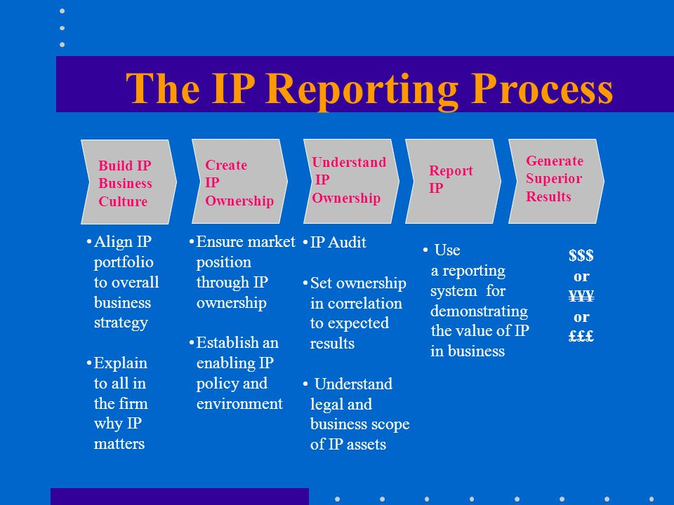 The IP Reporting Process Align IP portfolio to overall business strategy Explain to all in the firm why IP matters IP Audit Set ownership in correlation to expected results Understand legal and business scope of IP assets Use a reporting system for demonstrating the value of IP in business Create IP ownership Understand IP Ownership Report IP Generate Superior Results Create IP Ownership Build IP Business Culture Ensure market position through IP ownership Establish an enabling IP policy and environment $$$ or ¥¥¥ or £££