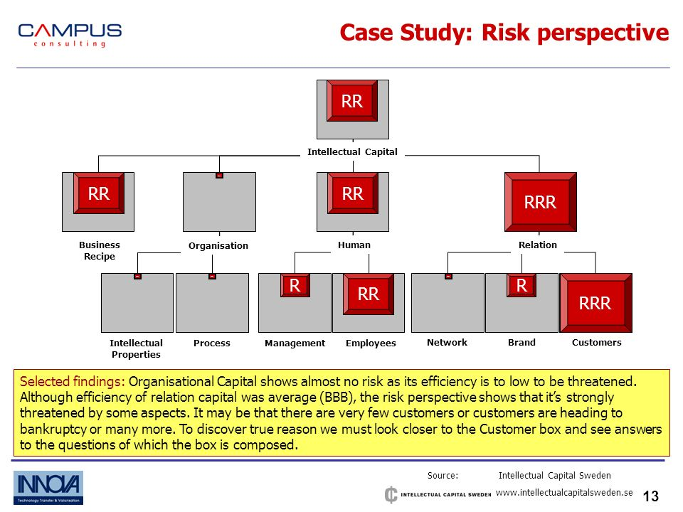 13 Case Study: Risk perspective Source: Intellectual Capital Sweden   Selected findings: Organisational Capital shows almost no risk as its efficiency is to low to be threatened.