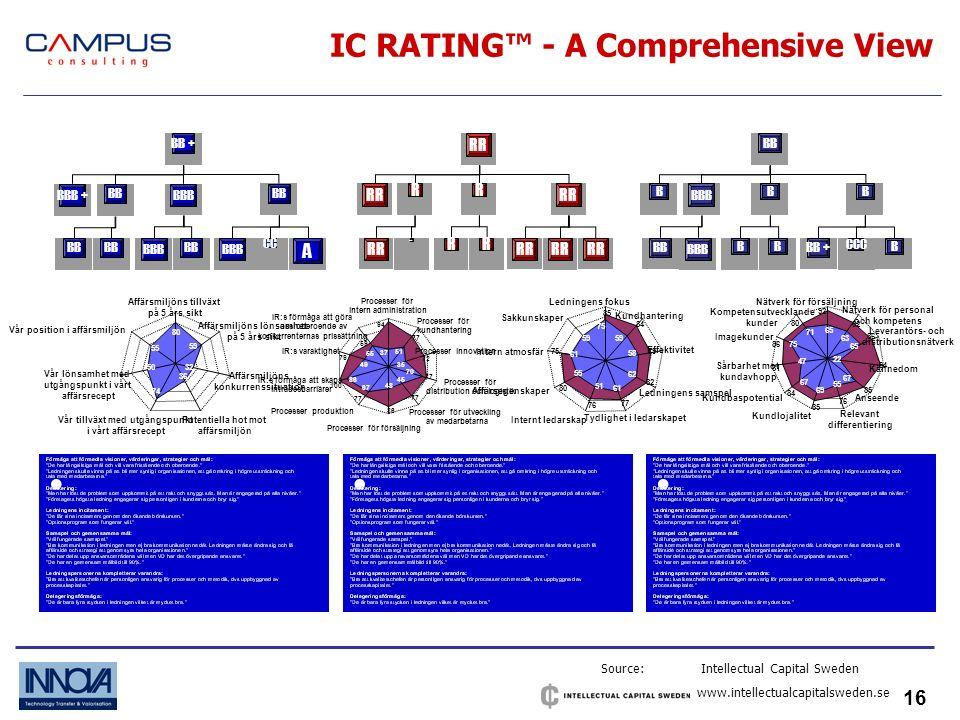 16 IC RATING - A Comprehensive View Source: Intellectual Capital Sweden www.intellectualcapitalsweden.se BB + BB BBB +BBB CC A BB BB + BB BBB B BBB CCC RR RR RR - 80 59 32 36 74 50 55 Affärsmiljöns tillväxt på 5 års sikt Affärsmiljöns lönsamhet på 5 års sikt Affärsmiljöns konkurrenssituation Potentiella hot mot affärsmiljön Vår tillväxt med utgångspunkt i vårt affärsrecept Vår lönsamhet med utgångspunkt i vårt affärsrecept Vår position i affärsmiljön 94 77 72 77 86 77 100 79 59 37 51 35 70 45 48 67 86 49 55 Processer för intern administration Processer för kundhantering Processer innovation Processer för distribution och logistik Processer för utveckling av medarbetarna Processer för försäljning Processer produktion IR:s förmåga att skapa inträdesbarriärer IR:s förmåga att göra oss oberoende av konkurrenternas prissättning IR:s varaktighet 85 84 79 82 77 76 80 75 59 58 62 61 51 55 61 59 Ledningens fokus Kundhantering Effektivitet Ledningens samspel Tydlighet i ledarskapet Internt ledarskap Affärsegenskaper Intern atmosfär Sakkunskaper 92 82 86 94 85 76 85 84 81 86 80 65 63 65 22 67 55 69 67 47 75 71 Nätverk för försäljning Nätverk för personal och kompetens Leverantörs- och distributionsnätverk Kännedom Anseende Relevant differentiering Kundlojalitet Kundbaspotential Sårbarhet mot kundavhopp Imagekunder Kompetensutvecklande kunder