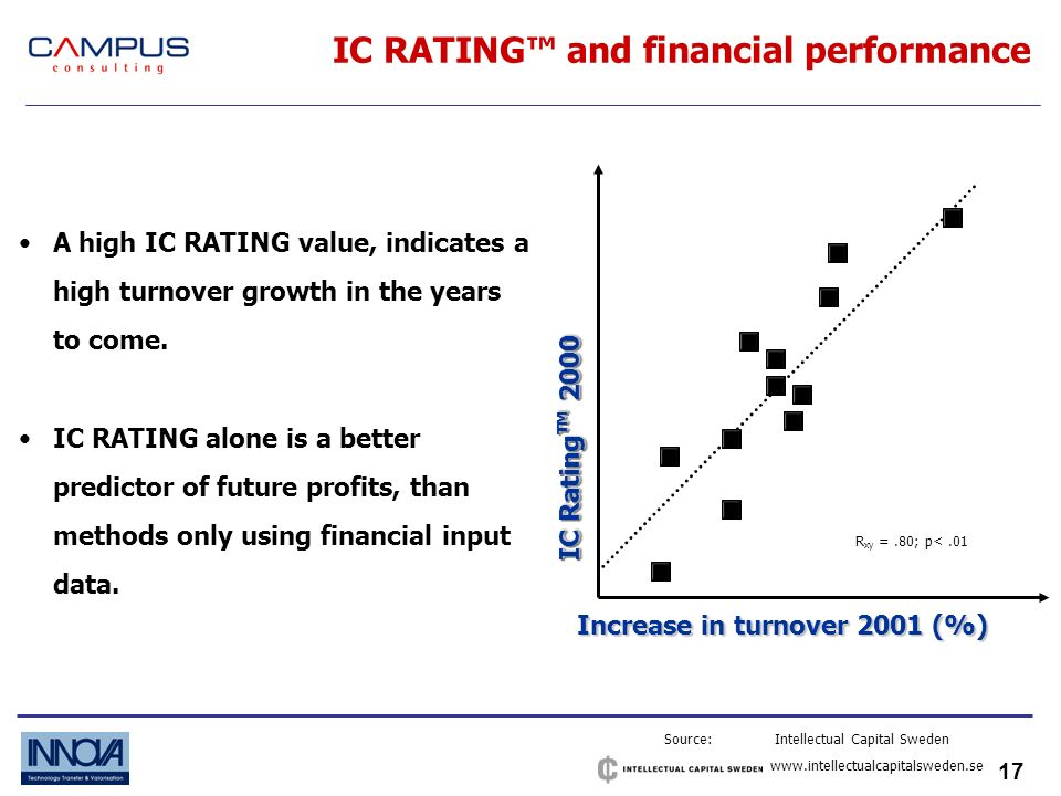 17 IC RATING and financial performance Source: Intellectual Capital Sweden   R xy =.80; p<.01 Increase in turnover 2001 (%) IC Rating 2000 A high IC RATING value, indicates a high turnover growth in the years to come.