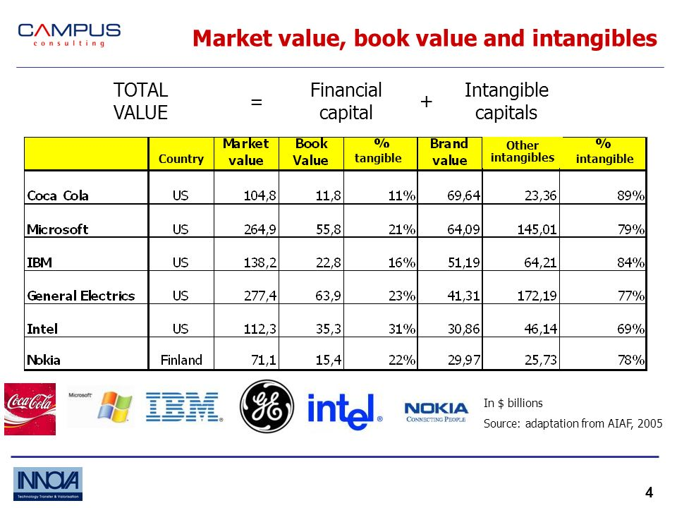 4 Market value, book value and intangibles TOTAL VALUE = Financial capital + Intangible capitals In $ billions Source: adaptation from AIAF, 2005 Country tangible intangible Other intangibles
