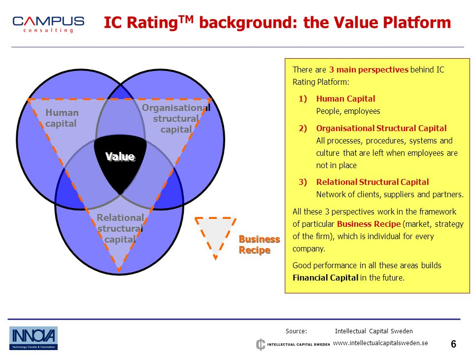 17 IC RATING and financial performance Source: Intellectual Capital Sweden www.intellectualcapitalsweden.se R xy =.80; p<.01 Increase in turnover 2001 (%) IC Rating 2000 A high IC RATING value, indicates a high turnover growth in the years to come.