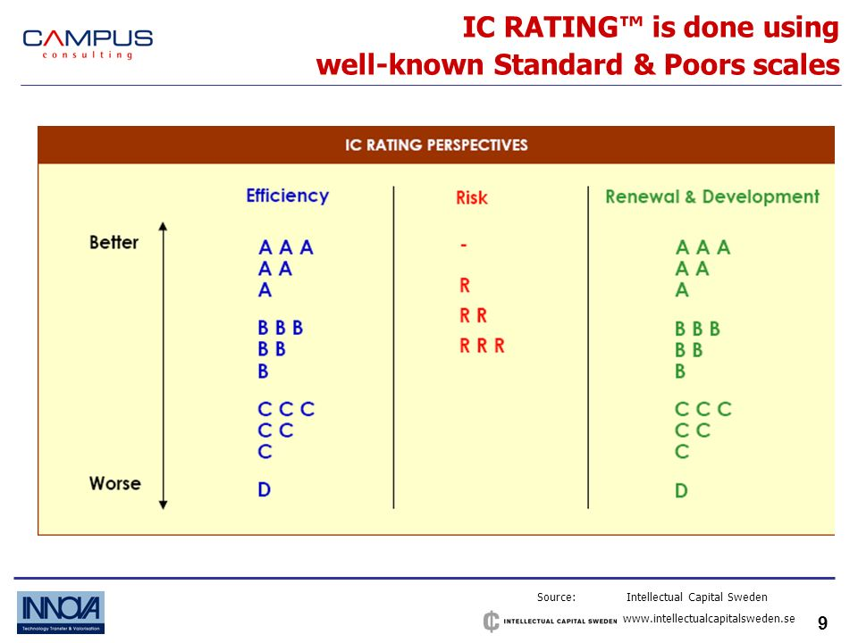 10 IC RATING is mainly based on interviews with people Source: Intellectual Capital Sweden www.intellectualcapitalsweden.se PROCEDURE: Rating is primarily based on interviews with carefully select 35-50 respondents who knows most about this company, of which 2/3 is external (customers, lobby organizations, competitors, suppliers, partners, etc.) 1/3 is internal (employees), rating of intellectual capital is weight average of answers for more than 150 questions that are strictly connected to business performance of the company, rating usually takes 4-6 weeks.