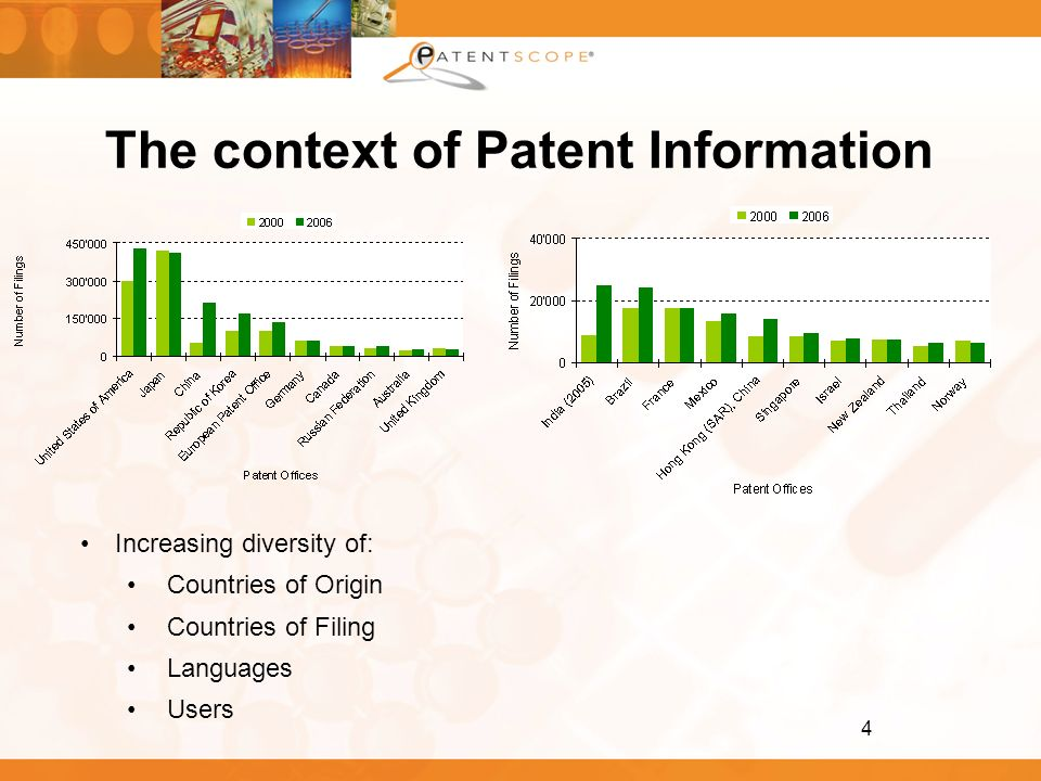 4 The context of Patent Information Increasing diversity of: Countries of Origin Countries of Filing Languages Users