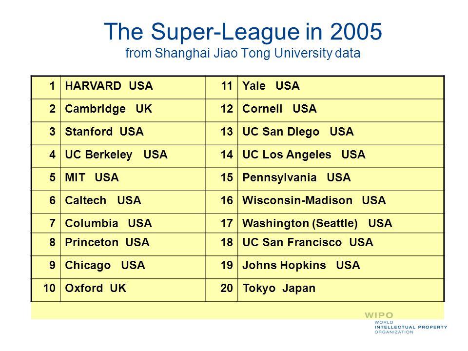 The Super-League in 2005 from Shanghai Jiao Tong University data 1HARVARD USA11Yale USA 2Cambridge UK12Cornell USA 3Stanford USA13UC San Diego USA 4UC