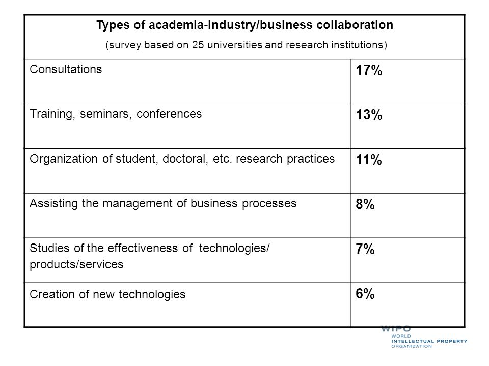 Types of academia-industry/business collaboration (survey based on 25 universities and research institutions) Consultations 17% Training, seminars, co