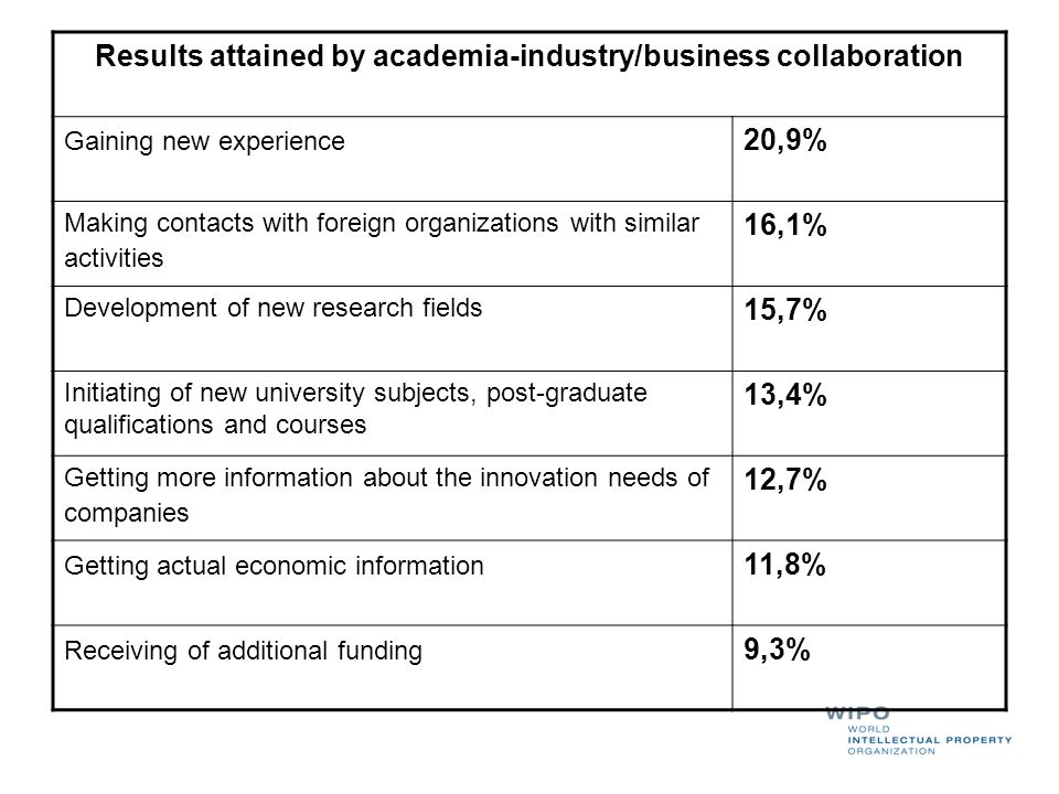Results attained by academia-industry/business collaboration Gaining new experience 20,9% Making contacts with foreign organizations with similar acti