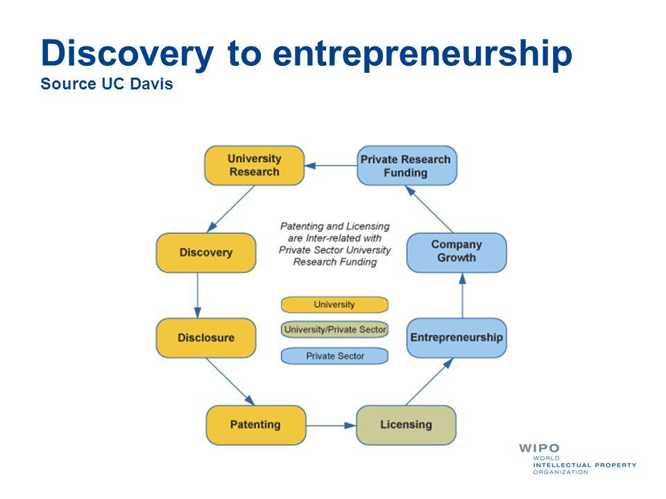 Discovery to entrepreneurship Source UC Davis