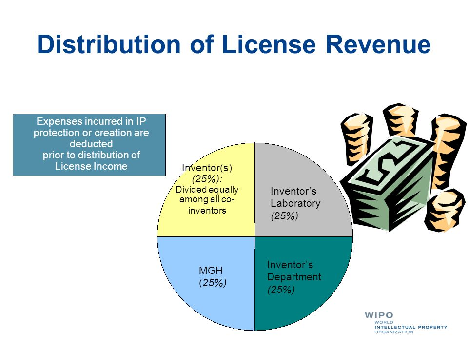 Distribution of License Revenue Inventor(s) (25%): Divided equally among all co- inventors Inventors Laboratory (25%) Inventors Department (25%) MGH (