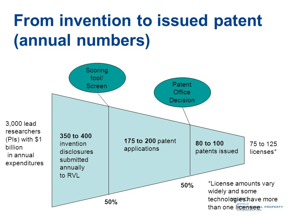 From invention to issued patent (annual numbers) 350 to 400 invention disclosures submitted annually to RVL 175 to 200 patent applications 80 to 100 p