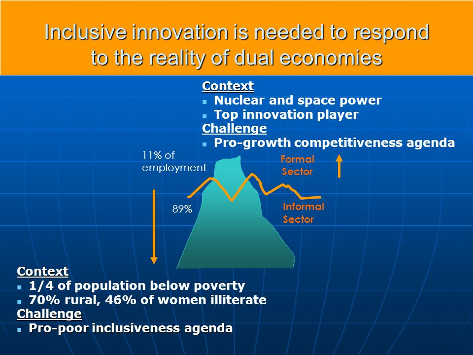 Inclusive innovation is needed to respond to the reality of dual economies Context Nuclear and space power Top innovation player Challenge Pro-growth competitiveness agenda 11% of employment 89% Formal Sector Informal Sector Context 1/4 of population below poverty 70% rural, 46% of women illiterateChallenge Pro-poor inclusiveness agenda Pro-poor inclusiveness agenda