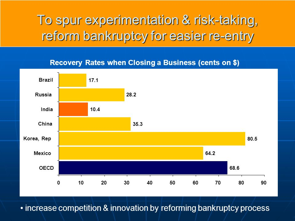 To spur experimentation & risk-taking, reform bankruptcy for easier re-entry Recovery Rates when Closing a Business (cents on $) increase competition & innovation by reforming bankruptcy process 68.6 64.2 80.5 35.3 10.4 28.2 17.1 0102030405060708090 OECD Mexico Korea, Rep China India Russia Brazil