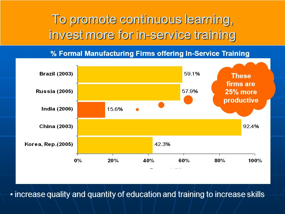 To promote continuous learning, invest more for in-service training increase quality and quantity of education and training to increase skills % Formal Manufacturing Firms offering In-Service Training These firms are 25% more productive