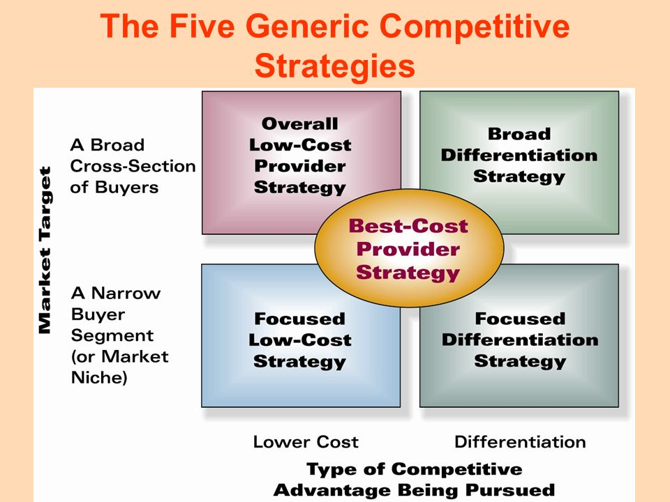 11 The Five Generic Competitive Strategies