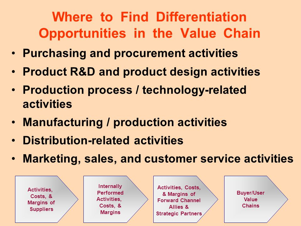 14 Where to Find Differentiation Opportunities in the Value Chain Purchasing and procurement activities Product R&D and product design activities Prod