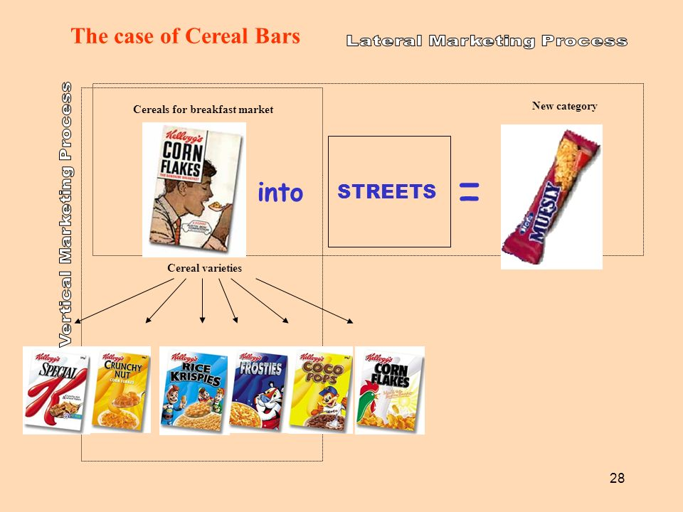 28 into Cereals for breakfast market Cereal varieties New category STREETS = The case of Cereal Bars