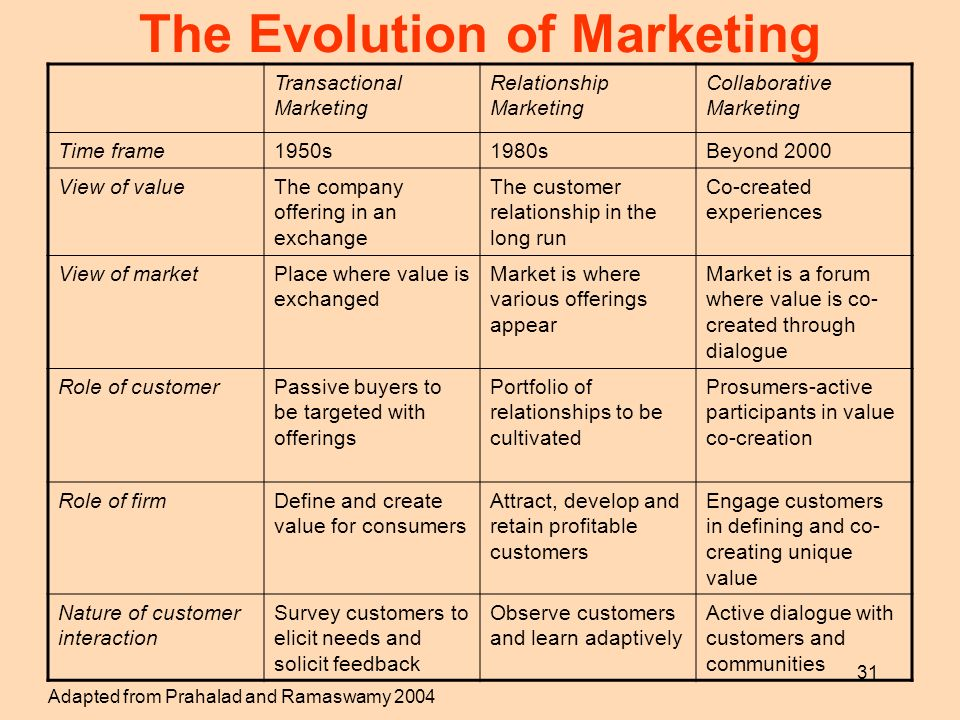 31 The Evolution of Marketing Transactional Marketing Relationship Marketing Collaborative Marketing Time frame1950s1980sBeyond 2000 View of valueThe