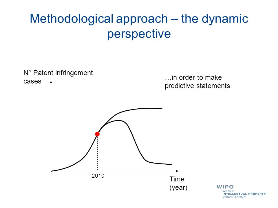 Methodological approach – the dynamic perspective Time (year) N° Patent infringement cases …in order to make predictive statements 2010