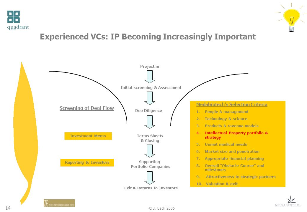14 © J. Lack 2006 Experienced VCs: IP Becoming Increasingly Important Investment Memo Screening of Deal Flow Project in Initial screening & Assessment