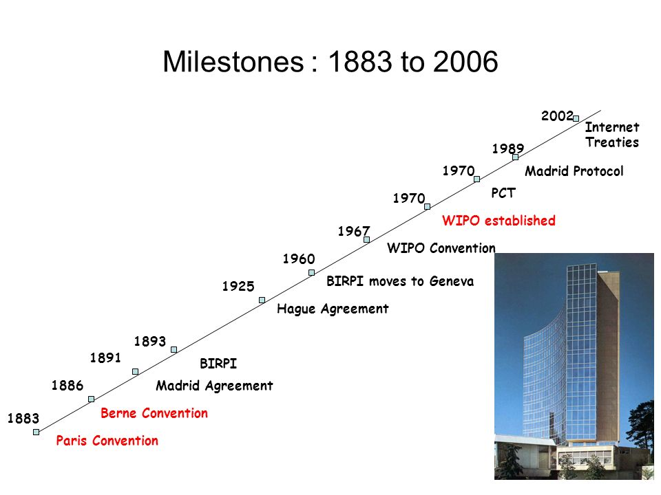 Milestones : 1883 to 2006 Paris Convention 1883 1886 1891 1893 1925 1960 1967 1970 1989 2002 Berne Convention Madrid Agreement BIRPI Hague Agreement B