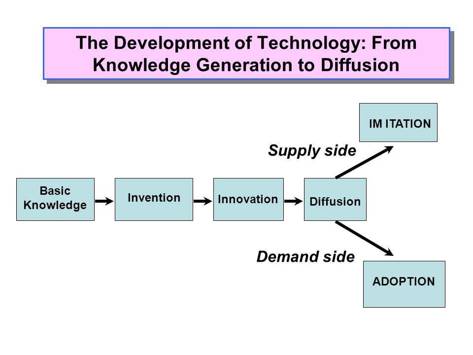 The Development of Technology: From Knowledge Generation to Diffusion Basic Knowledge Invention Innovation Diffusion IM ITATION ADOPTION Supply side D