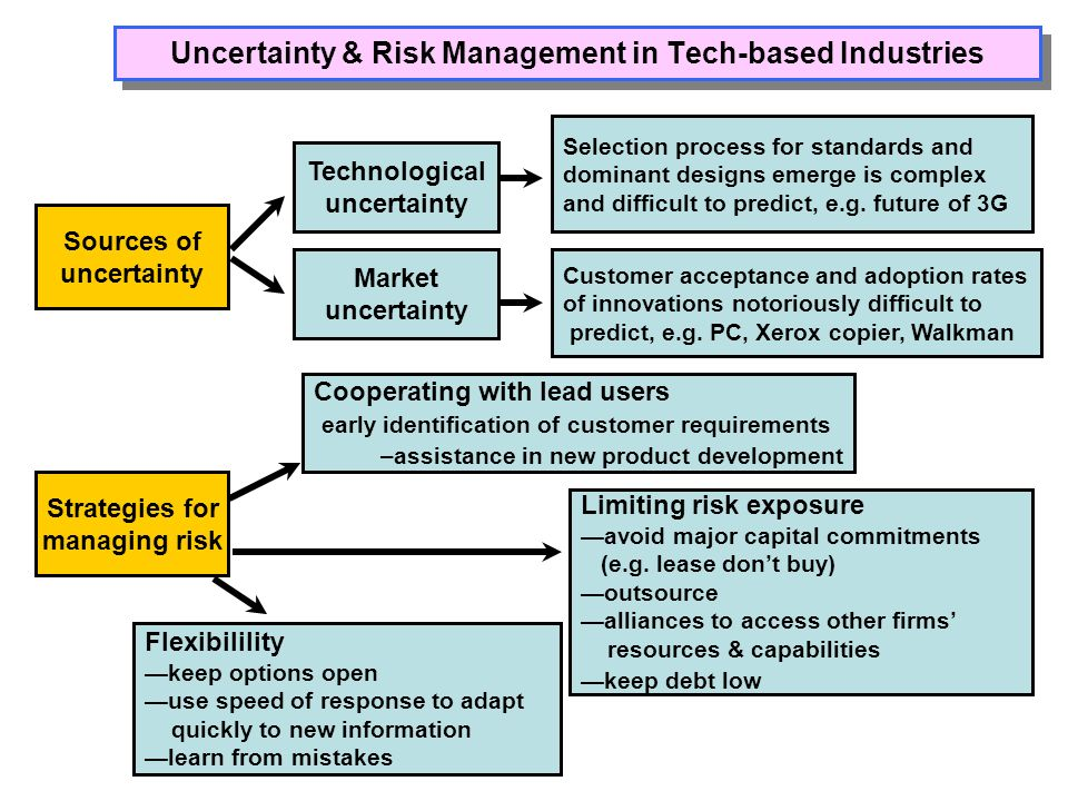 Uncertainty & Risk Management in Tech-based Industries Sources of uncertainty Technological uncertainty Selection process for standards and dominant d
