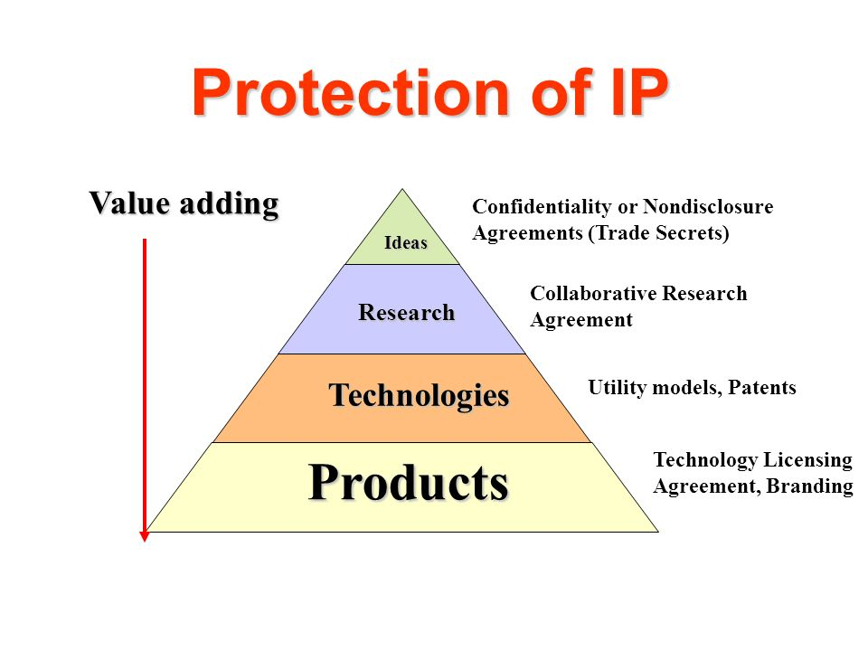 Protection of IP Ideas Ideas Research Research Technologies Technologies Products Products Utility models, Patents Collaborative Research Agreement Co
