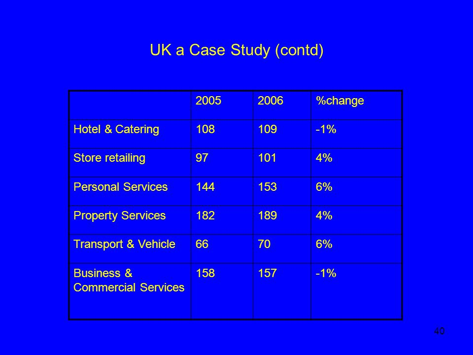 40 UK a Case Study (contd) 20052006%change Hotel & Catering108109-1% Store retailing971014% Personal Services1441536% Property Services1821894% Transport & Vehicle66706% Business & Commercial Services 158157-1%