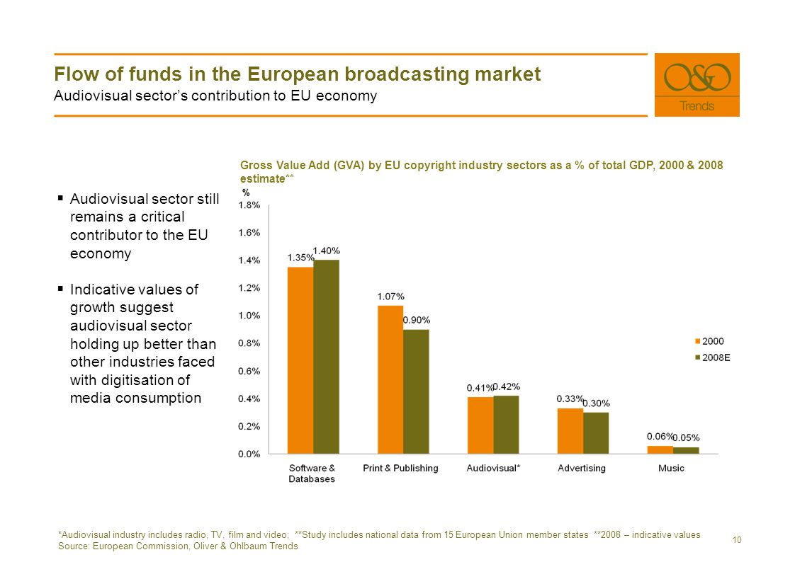 Flow of funds in the European broadcasting market Audiovisual sectors contribution to EU economy 10 *Audiovisual industry includes radio, TV, film and video; **Study includes national data from 15 European Union member states **2008 – indicative values Source: European Commission, Oliver & Ohlbaum Trends Audiovisual sector still remains a critical contributor to the EU economy Indicative values of growth suggest audiovisual sector holding up better than other industries faced with digitisation of media consumption Gross Value Add (GVA) by EU copyright industry sectors as a % of total GDP, 2000 & 2008 estimate**