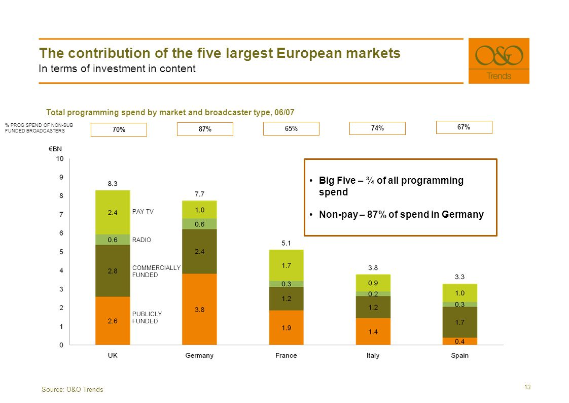 The contribution of the five largest European markets In terms of investment in content 13 Source: O&O Trends Total programming spend by market and broadcaster type, 06/07 PUBLICLY FUNDED COMMERCIALLY FUNDED PAY TV RADIO % PROG SPEND OF NON-SUB FUNDED BROADCASTERS 70% 87% 65% 74% 67% Big Five – ¾ of all programming spend Non-pay – 87% of spend in Germany