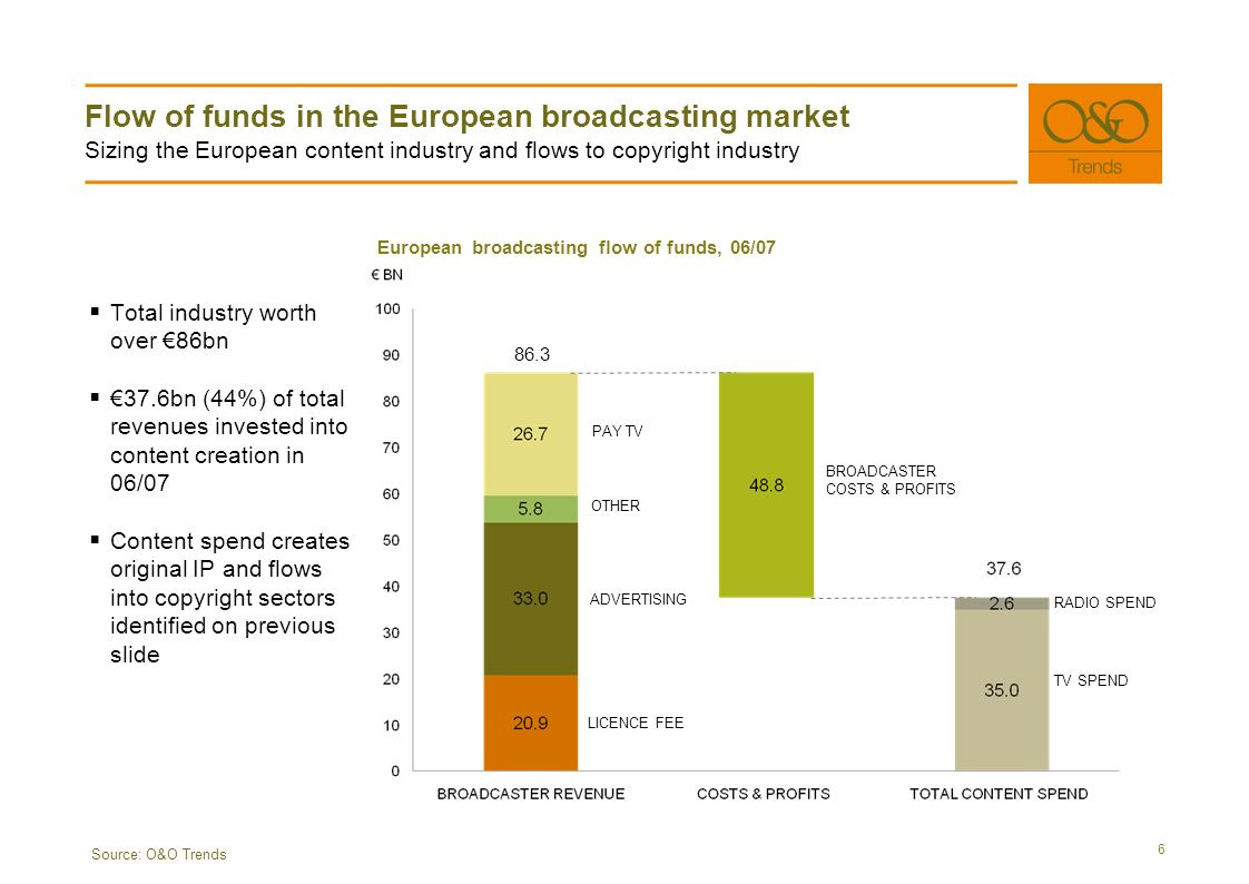 Flow of funds in the European broadcasting market Sizing the European content industry and flows to copyright industry 6 Source: O&O Trends Total industry worth over 86bn 37.6bn (44%) of total revenues invested into content creation in 06/07 Content spend creates original IP and flows into copyright sectors identified on previous slide LICENCE FEE ADVERTISING OTHER PAY TV BROADCASTER COSTS & PROFITS TV SPEND RADIO SPEND 86.3 European broadcasting flow of funds, 06/07