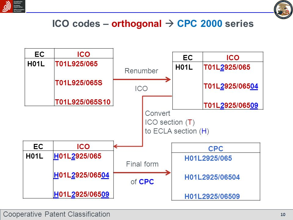 ICO codes – orthogonal CPC 2000 series ECICO H01LT01L925/065 T01L925/065S T01L925/065S10 CPC H01L2925/065 H01L2925/06504 H01L2925/06509 Renumber ICO Final form of CPC Convert ICO section (T) to ECLA section (H) ECICO H01LT01L2925/065 T01L2925/06504 T01L2925/06509 ECICO H01LH01L2925/065 H01L2925/06504 H01L2925/06509 Cooperative Patent Classification 10