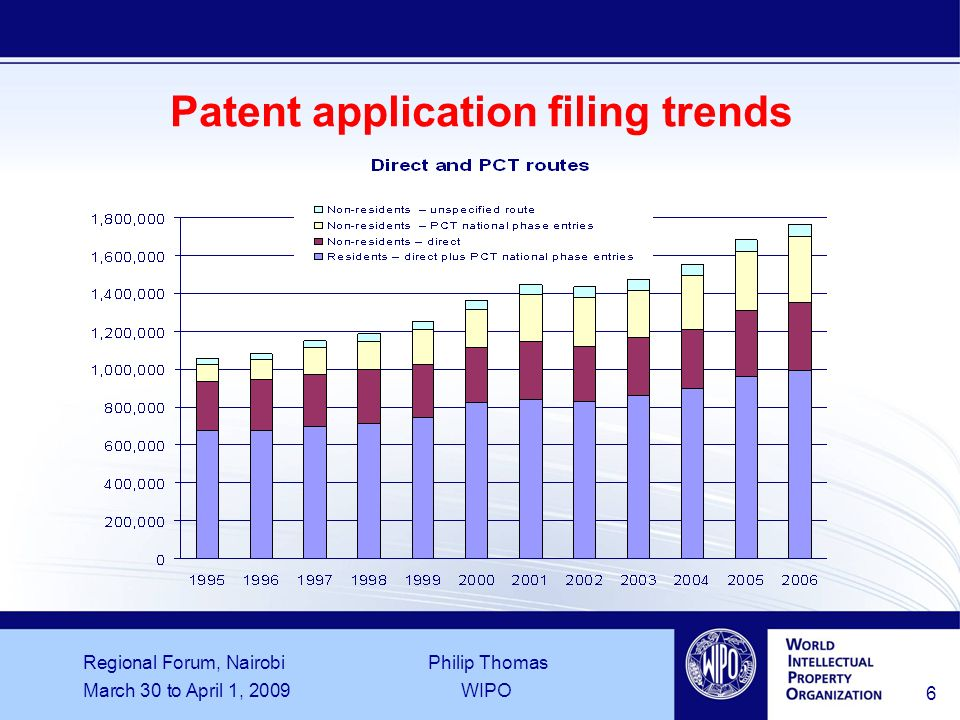 Regional Forum, Nairobi Philip Thomas March 30 to April 1, 2009WIPO 6 Patent application filing trends