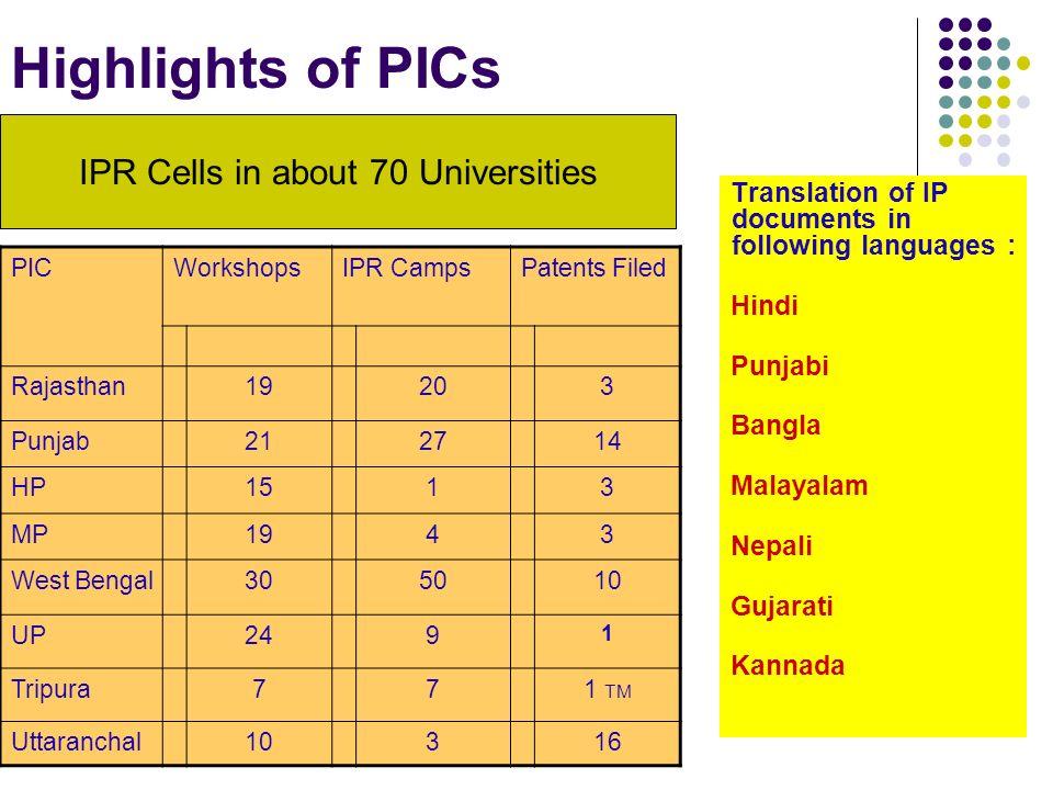 Highlights of PICs Translation of IP documents in following languages : Hindi Punjabi Bangla Malayalam Nepali Gujarati Kannada PICWorkshopsIPR CampsPatents Filed Rajasthan19203 Punjab212714 HP1513 MP1943 West Bengal305010 UP249 1 Tripura771 TM Uttaranchal10316 IPR Cells in about 70 Universities