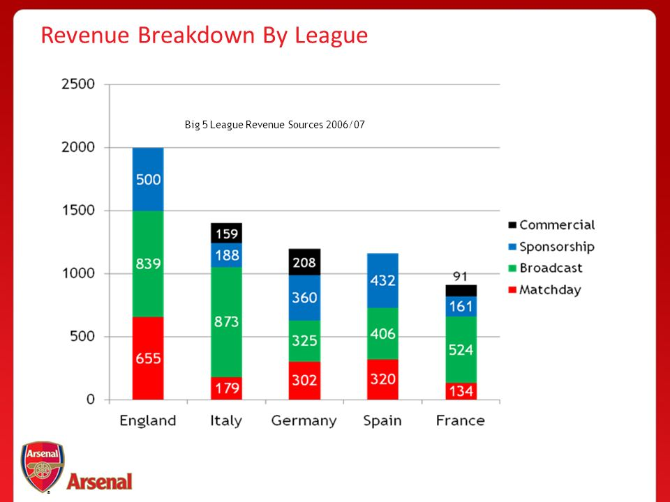®® Revenue Breakdown By League ® Big 5 League Revenue Sources 2006/07
