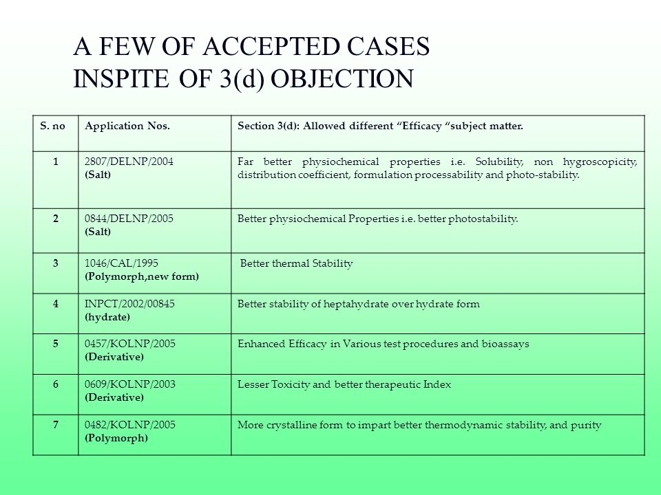 A FEW OF ACCEPTED CASES INSPITE OF 3(d) OBJECTION S. noApplication Nos.Section 3(d): Allowed different Efficacy subject matter. 12807/DELNP/2004 (Salt