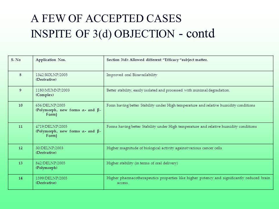A FEW OF ACCEPTED CASES INSPITE OF 3(d) OBJECTION - contd S. NoApplication Nos.Section 3(d): Allowed different Efficacy subject matter. 81342/KOLNP/20