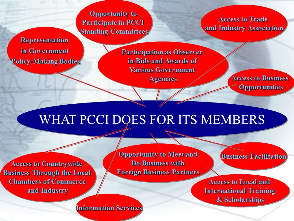 WHAT PCCI DOES FOR ITS MEMBERS Representation in Government Policy-Making Bodies Representation in Government Policy-Making Bodies Opportunity to Participate in PCCI Standing Committees Opportunity to Participate in PCCI Standing Committees Participation as Observer in Bids and Awards of Various Government Agencies Participation as Observer in Bids and Awards of Various Government Agencies Access to Countrywide Business Through the Local Chambers of Commerce and Industry Access to Countrywide Business Through the Local Chambers of Commerce and Industry Access to Trade and Industry Association Access to Trade and Industry Association Opportunity to Meet and Do Business with Do Business with Foreign Business Partners Opportunity to Meet and Do Business with Do Business with Foreign Business Partners Access to Business Opportunities Opportunities Business Facilitation Access to Local and International Training & Scholarships Access to Local and International Training & Scholarships Information Services