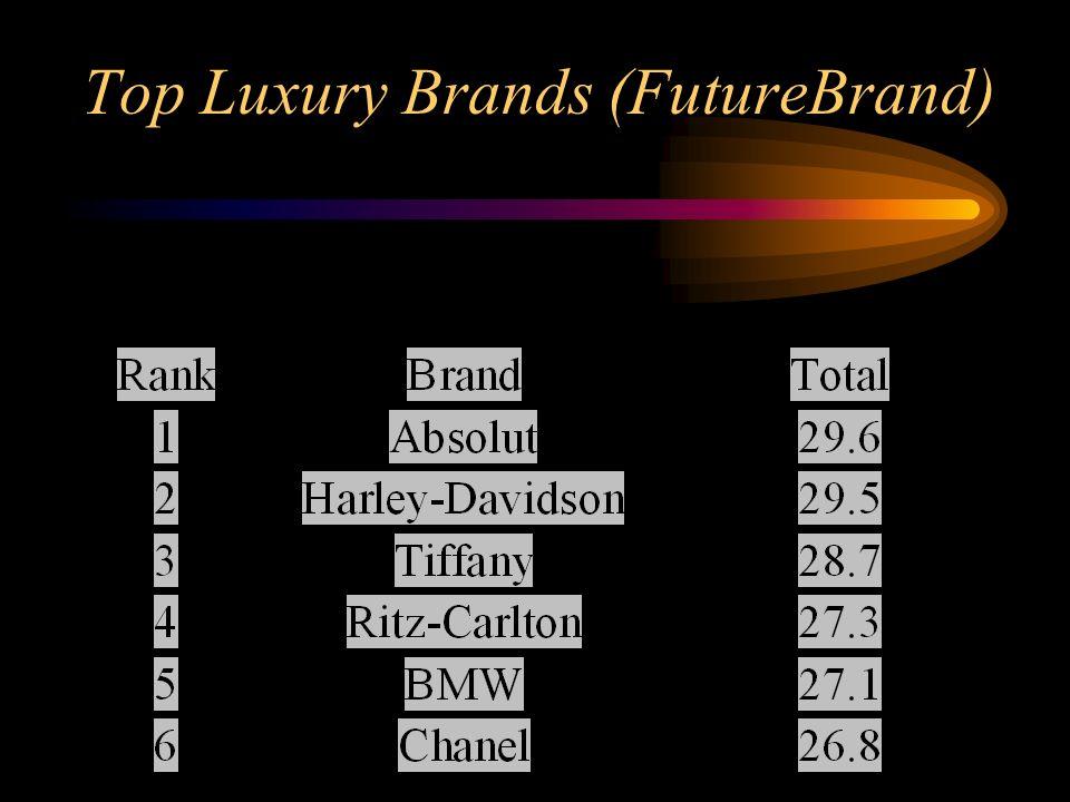 Top Luxury Brands (FutureBrand)