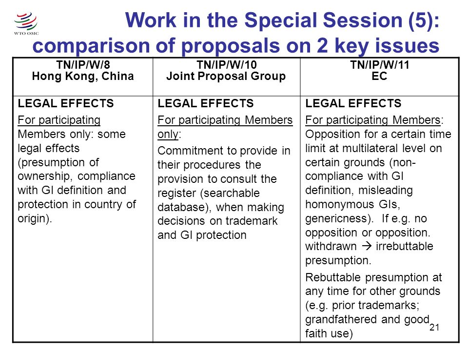 21 Work in the Special Session (5): comparison of proposals on 2 key issues TN/IP/W/8 Hong Kong, China TN/IP/W/10 Joint Proposal Group TN/IP/W/11 EC LEGAL EFFECTS For participating Members only: some legal effects (presumption of ownership, compliance with GI definition and protection in country of origin).