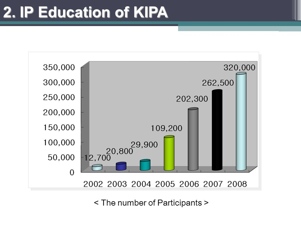 IPAcademy participants growth (2002-2008), Over 140 online contents 2. IP Education of KIPA