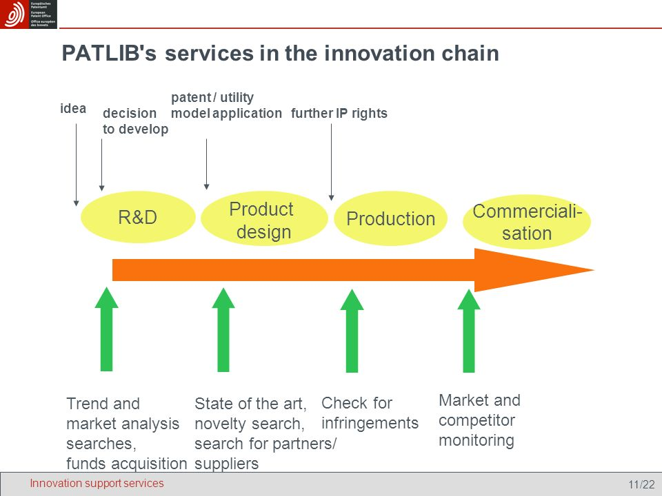 11/22 PATLIB s services in the innovation chain idea decision to develop patent / utility model application further IP rights R&D Product design Production Commerciali- sation Trend and market analysis searches, funds acquisition State of the art, novelty search, search for partners/ suppliers Market and competitor monitoring Check for infringements Innovation support services