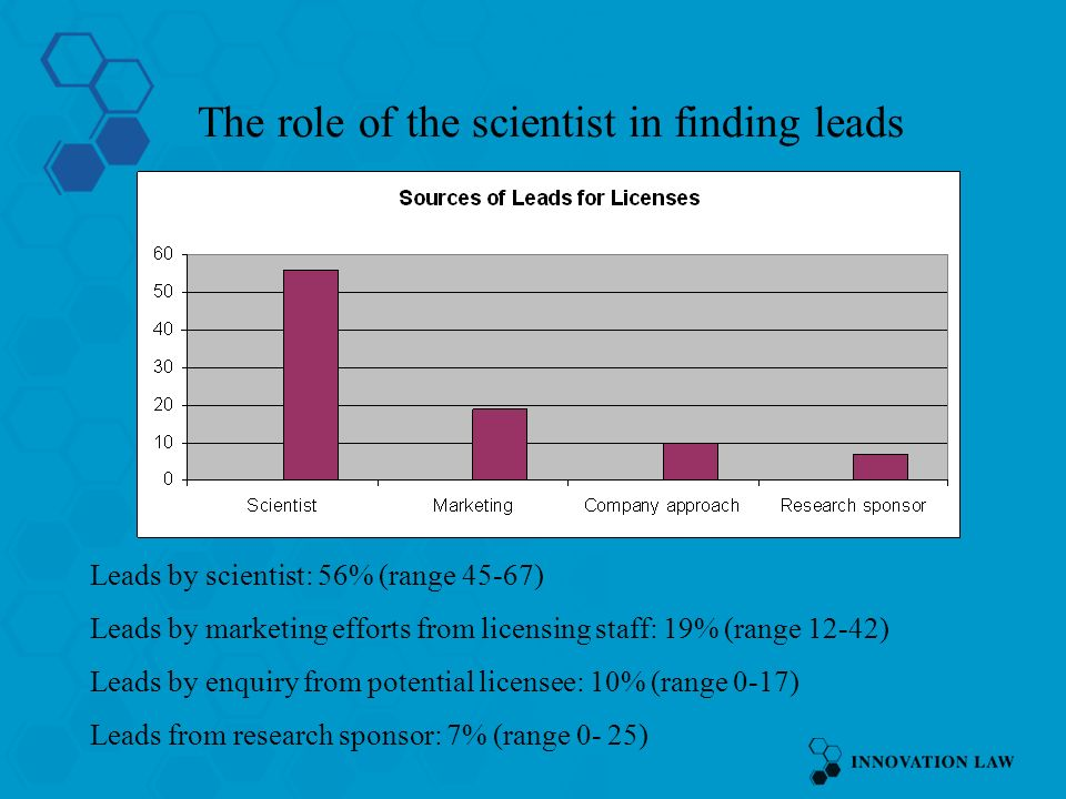 The role of the scientist in finding leads Leads by scientist: 56% (range 45-67) Leads by marketing efforts from licensing staff: 19% (range 12-42) Leads by enquiry from potential licensee: 10% (range 0-17) Leads from research sponsor: 7% (range 0- 25)