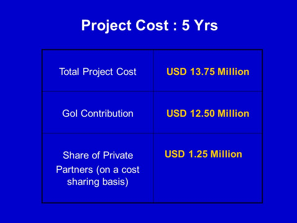 Project Cost : 5 Yrs Total Project CostUSD 13.75 Million GoI ContributionUSD 12.50 Million Share of Private Partners (on a cost sharing basis) USD 1.2