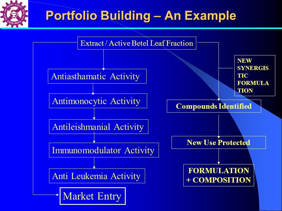 Portfolio Building – An Example Extract / Active Betel Leaf Fraction Antimonocytic Activity Antileishmanial Activity Immunomodulator Activity Anti Leu