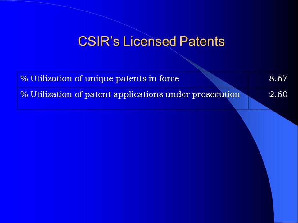 CSIRs Licensed Patents % Utilization of unique patents in force8.67 % Utilization of patent applications under prosecution2.60