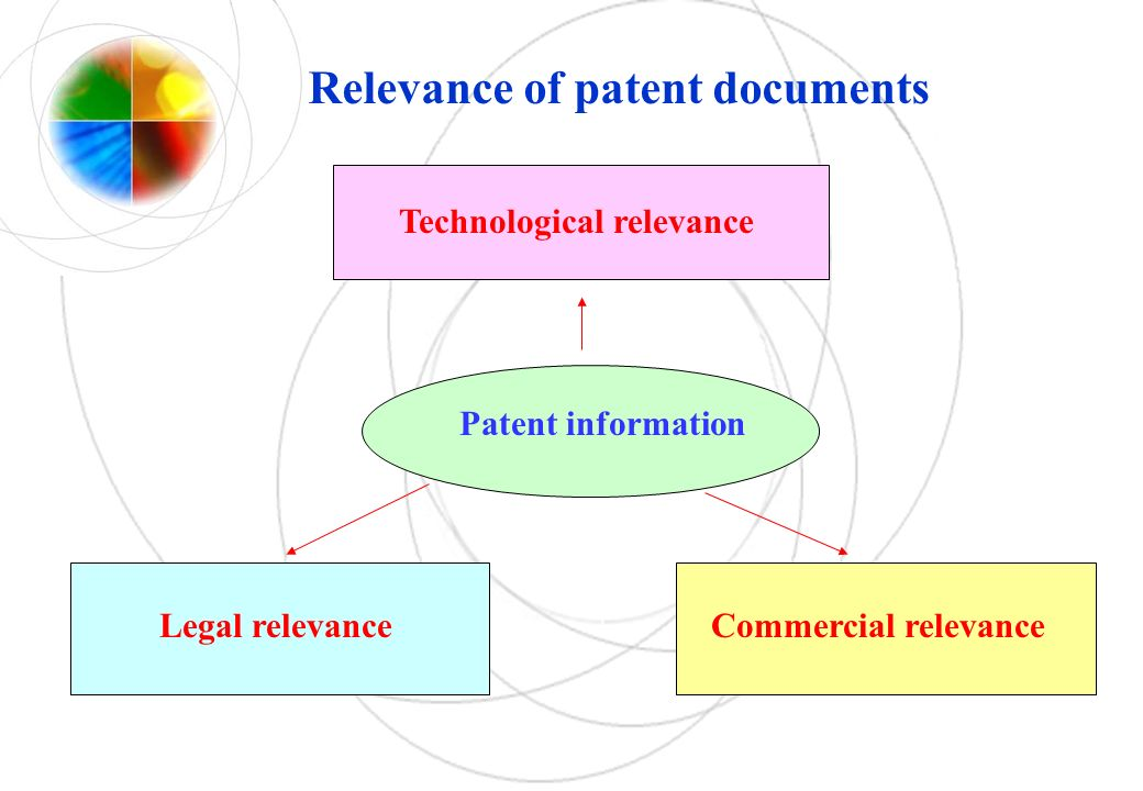 Patent information Technological relevance Legal relevance Relevance of patent documents Commercial relevance