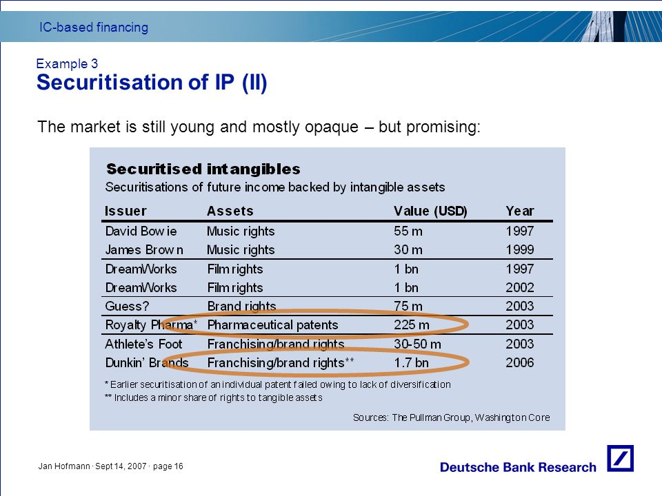 IC-based financing Jan Hofmann · Sept 14, 2007 · page 16 Example 3 Securitisation of IP (II) The market is still young and mostly opaque – but promisi